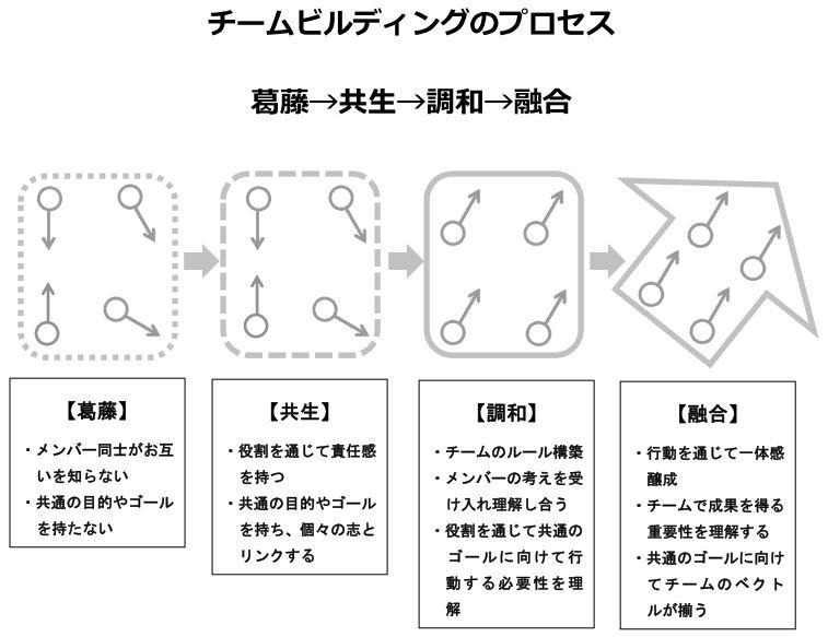 葛藤→共生→調和→融合