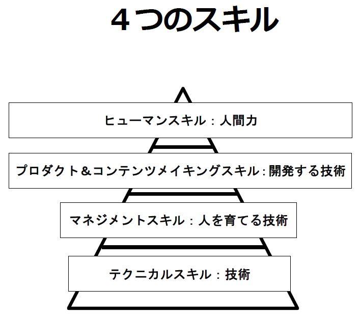 4つのスキル