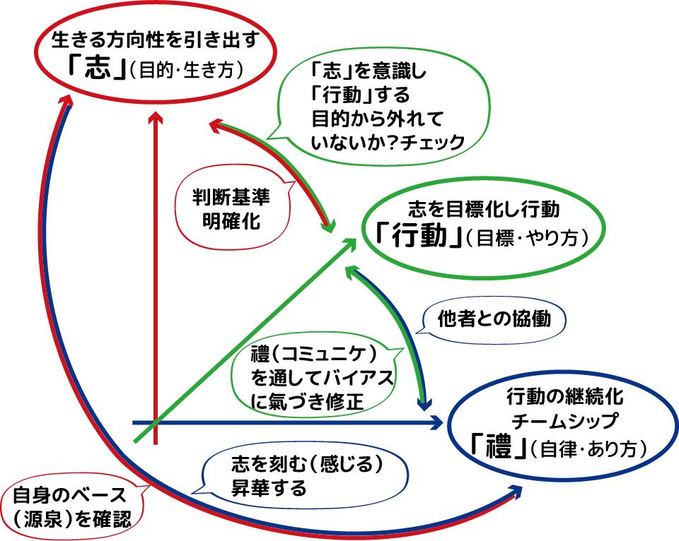 三軸関係図
